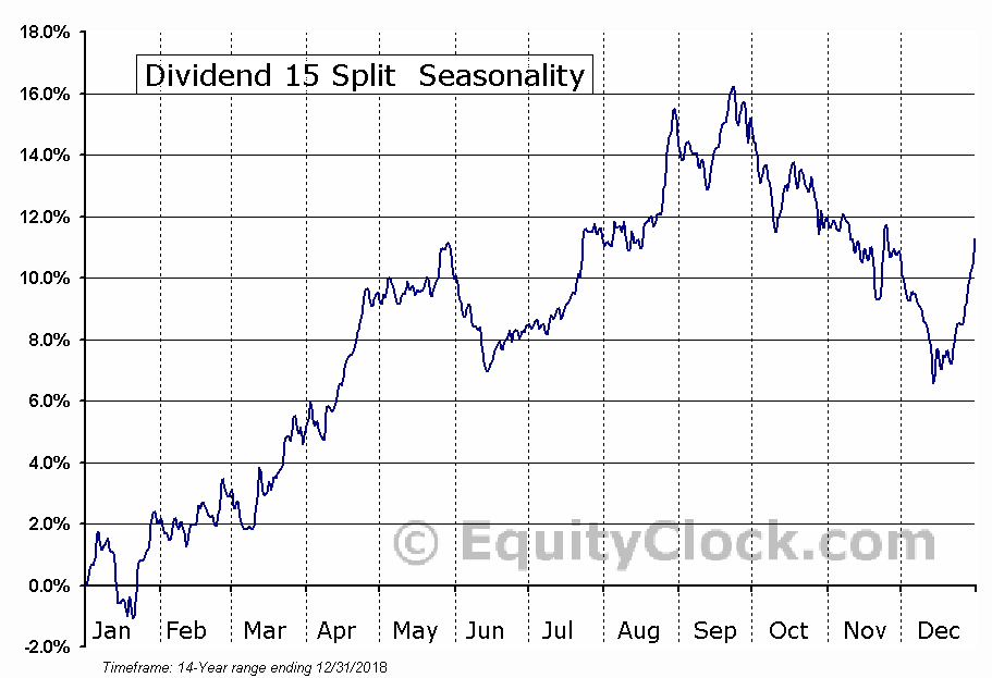 Dividend 15 Split  (TSE:DFN.TO) Seasonal Chart