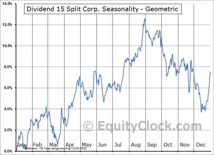 Dividend 15 Split Corp. (TSE:DFN.TO) Seasonality