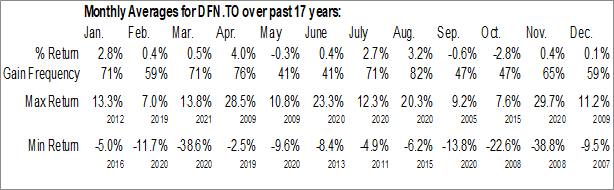 Monthly Seasonal Dividend 15 Split Corp. (TSE:DFN.TO)