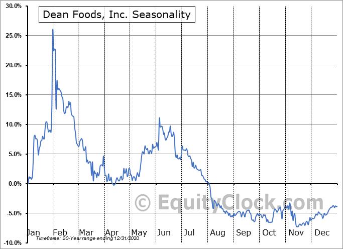 Dean Foods, Inc. (OTCMKT:DFODQ) Seasonality