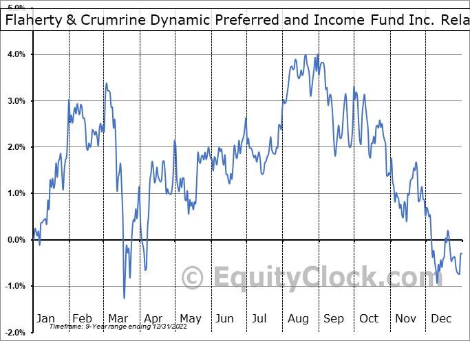 DFP Relative to the S&P 500