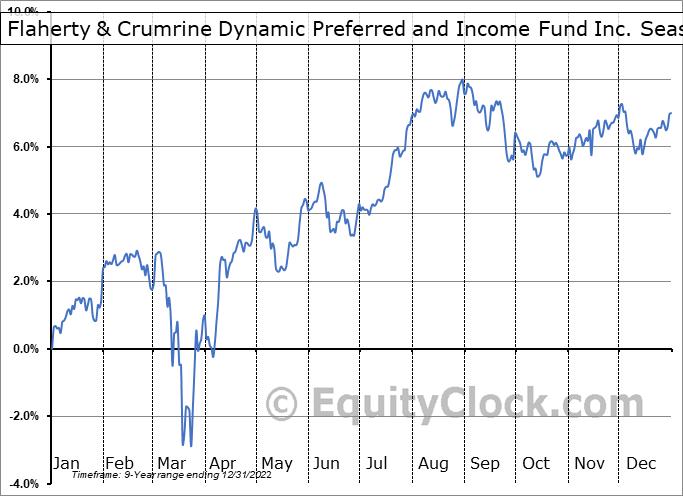 Flaherty & Crumrine Dynamic Preferred and Income Fund Inc. (NYSE:DFP) Seasonality