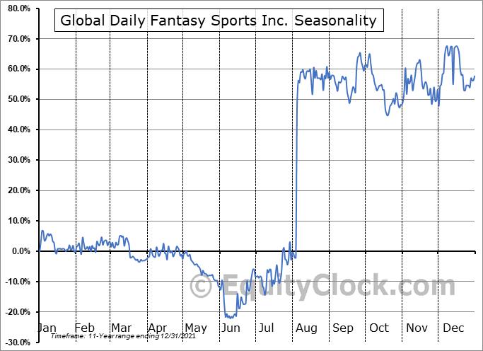Global Daily Fantasy Sports Inc. (TSXV:DFS.V) Seasonality