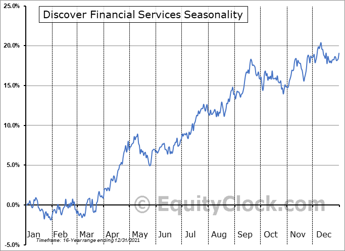 Discover Financial Services Seasonal Chart