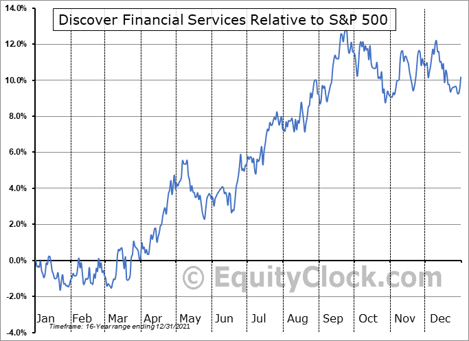 DFS Relative to the S&P 500