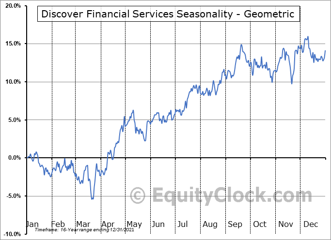 Discover Financial Services (NYSE:DFS) Seasonality