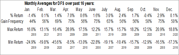 Monthly Seasonal Discover Financial Services (NYSE:DFS)