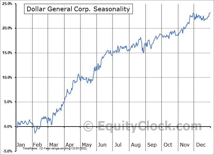 Dollar General Corp. (NYSE:DG) Seasonal Chart