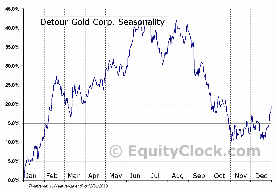 Detour Gold Corp. (TSE:DGC.TO) Seasonal Chart
