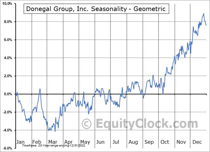 Donegal Group, Inc. (NASD:DGICA) Seasonality