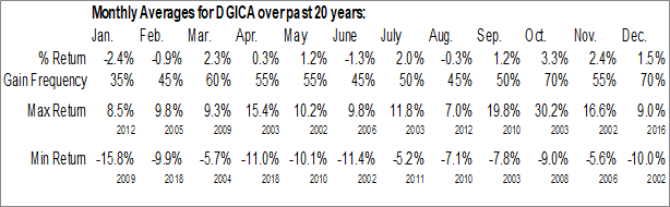 Monthly Seasonal Donegal Group, Inc. (NASD:DGICA)