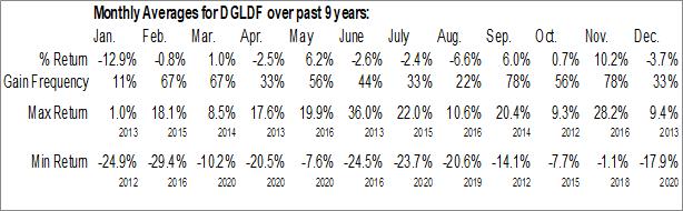 Monthly Seasonal VelocityShares 3x Inverse Gold ETN (OTCMKT:DGLDF)
