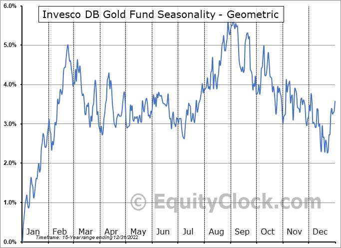 Invesco DB Gold Fund (NYSE:DGL) Seasonality