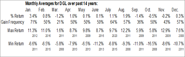 Monthly Seasonal Invesco DB Gold Fund (NYSE:DGL)