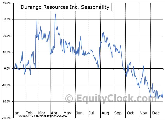 Durango Resources Inc. (TSXV:DGO.V) Seasonality
