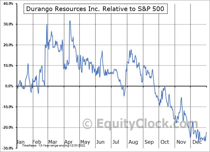 DGO.V Relative to the S&P 500