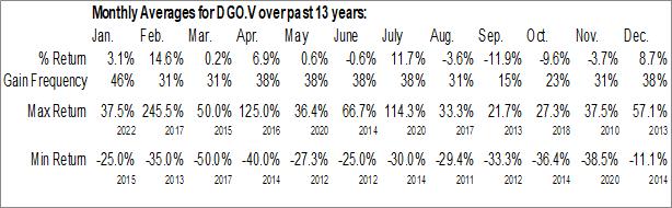 Monthly Seasonal Durango Resources Inc. (TSXV:DGO.V)
