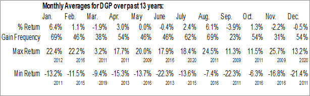 Monthly Seasonal DB Gold Double Long ETN (NYSE:DGP)