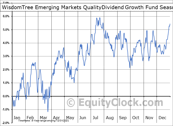 WisdomTree Emerging Markets QualityDividend Growth Fund (NASD:DGRE) Seasonal Chart