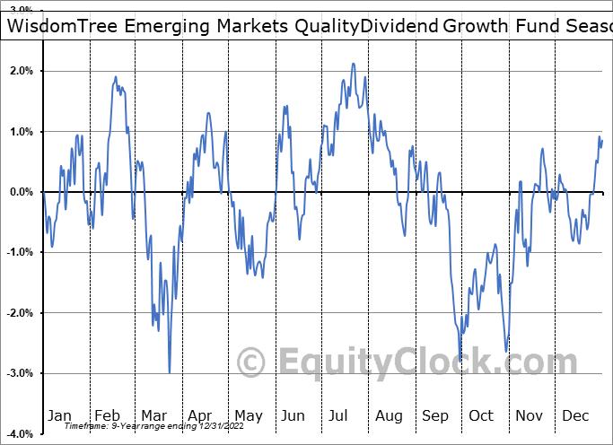 WisdomTree Emerging Markets QualityDividend Growth Fund (NASD:DGRE) Seasonality