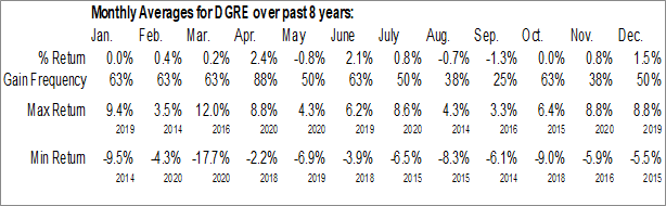 Monthly Seasonal WisdomTree Emerging Markets QualityDividend Growth Fund (NASD:DGRE)
