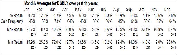 Monthly Seasonal Delek Group (OTCMKT:DGRLY)