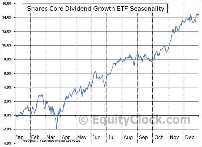 iShares Core Dividend Growth ETF (AMEX:DGRO) Seasonal Chart