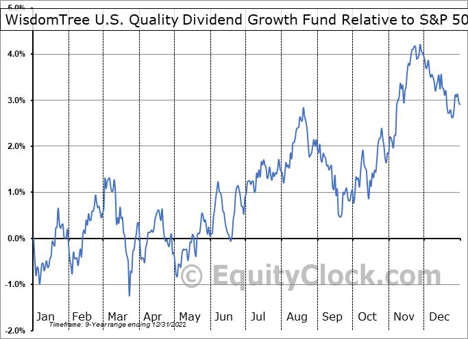 DGRW Relative to the S&P 500