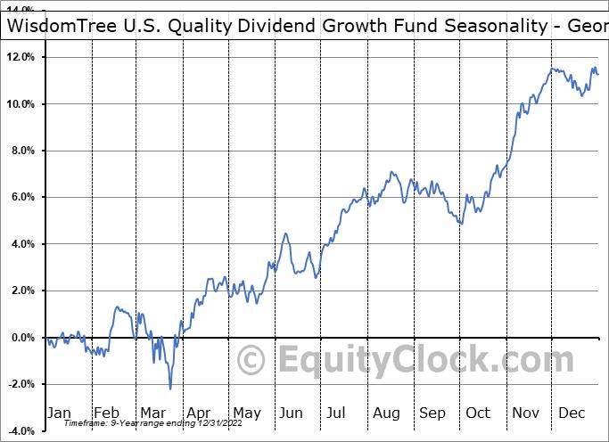 WisdomTree U.S. Quality Dividend Growth Fund (NASD:DGRW) Seasonality