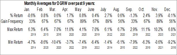 Monthly Seasonal WisdomTree U.S. Quality Dividend Growth Fund (NASD:DGRW)