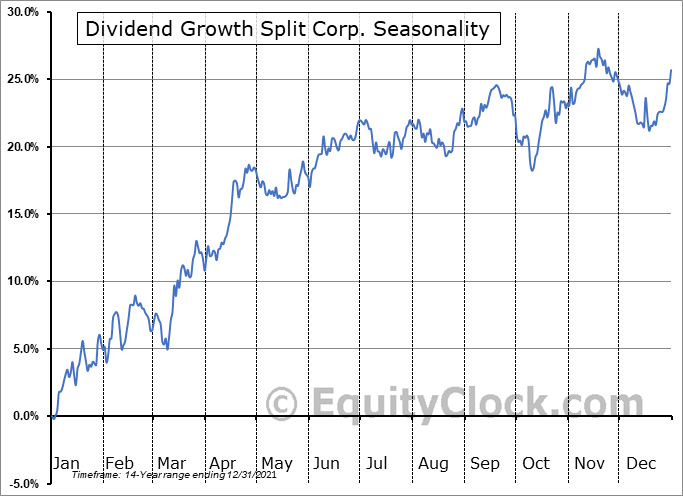 Dividend Growth Split Corp. (TSE:DGS.TO) Seasonality