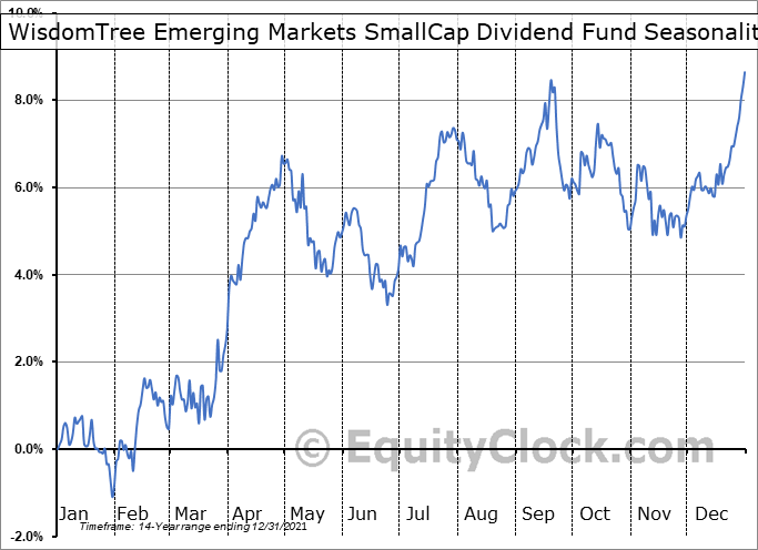 WisdomTree Emerging Markets SmallCap Dividend Fund (NYSE:DGS) Seasonal Chart