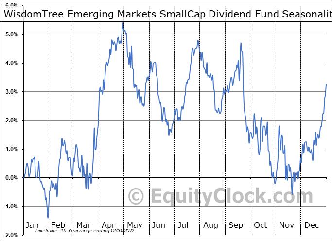 WisdomTree Emerging Markets SmallCap Dividend Fund (NYSE:DGS) Seasonality