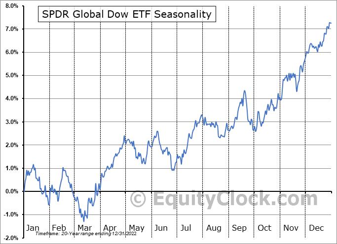 SPDR Global Dow ETF (NYSE:DGT) Seasonal Chart