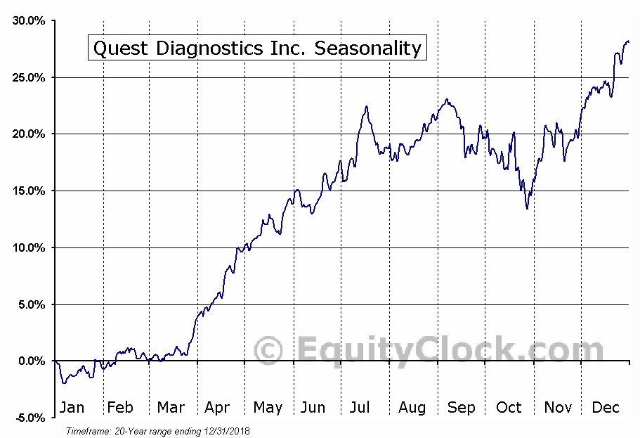Quest Diagnostics Inc. (NYSE:DGX) Seasonal Chart