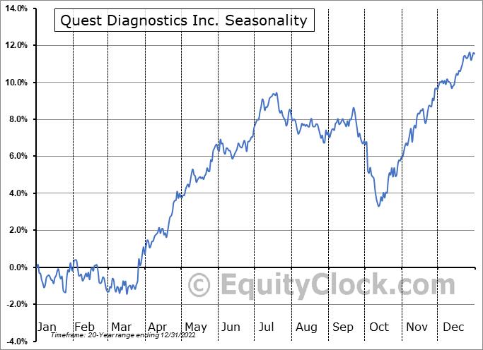 Quest Diagnostics Incorporated Seasonal Chart