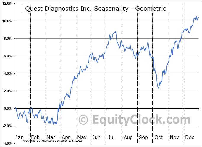 Quest Diagnostics Inc. (NYSE:DGX) Seasonality