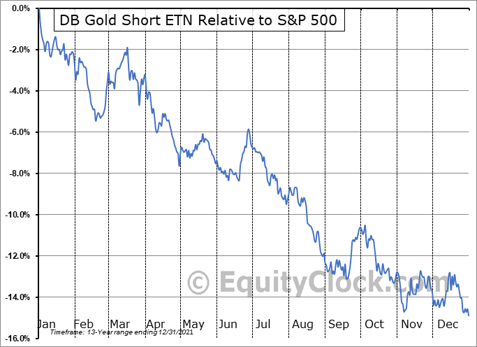 DGZ Relative to the S&P 500