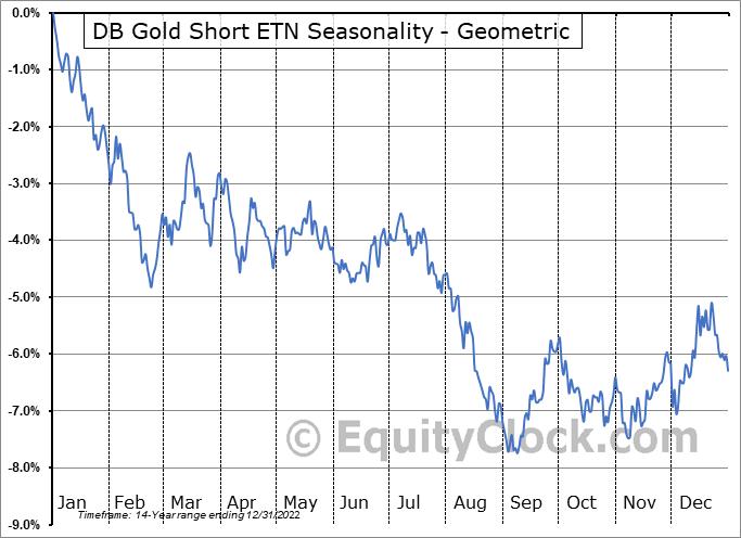 DB Gold Short ETN (NYSE:DGZ) Seasonality