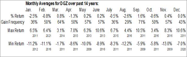Monthly Seasonal DB Gold Short ETN (NYSE:DGZ)