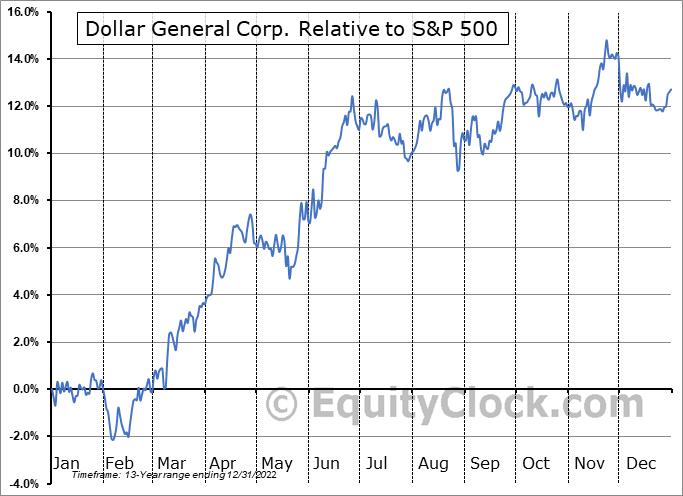 DG Relative to the S&P 500