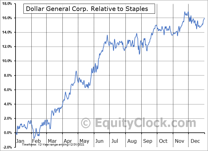 DG Relative to the Sector