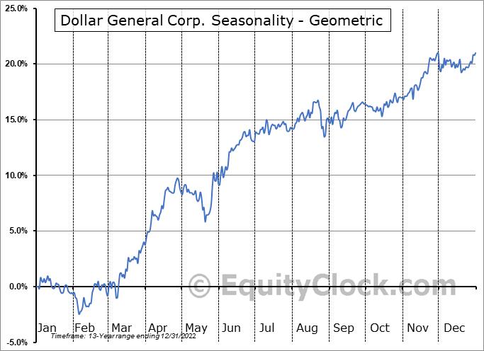 Dollar General Corp. (NYSE:DG) Seasonality