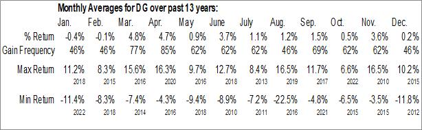 Monthly Seasonal Dollar General Corp. (NYSE:DG)
