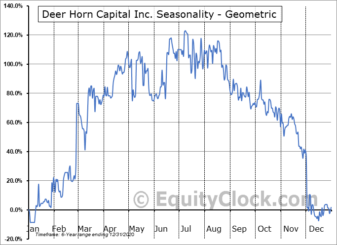 Deer Horn Capital Inc. (CSE:DHC.CA) Seasonality