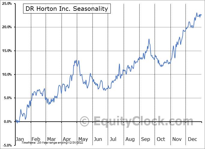 D.R. Horton, Inc. Seasonal Chart