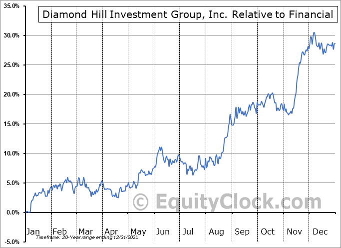 DHIL Relative to the Sector
