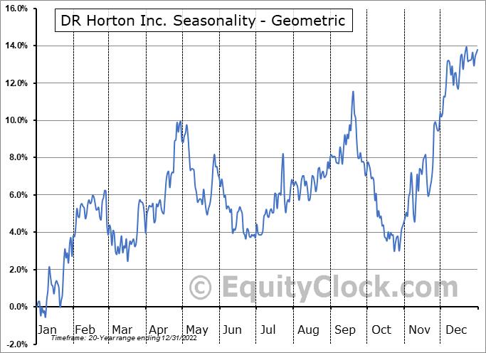 DR Horton Inc. (NYSE:DHI) Seasonality