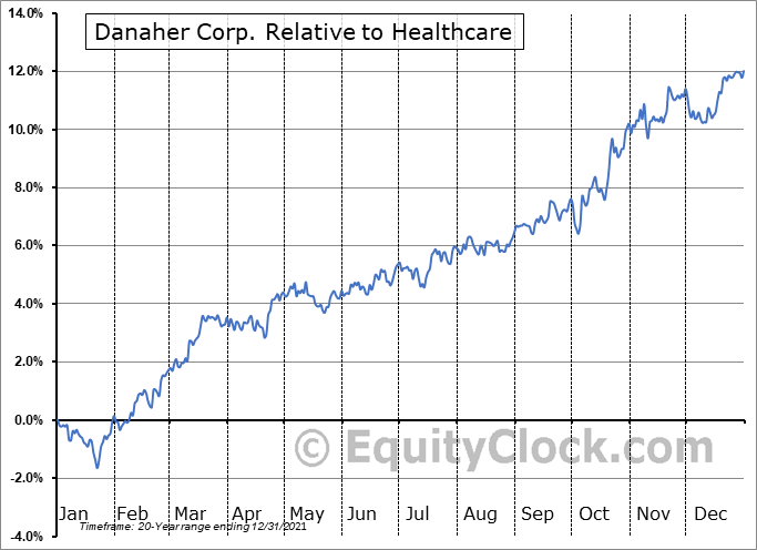 DHR Relative to the Sector