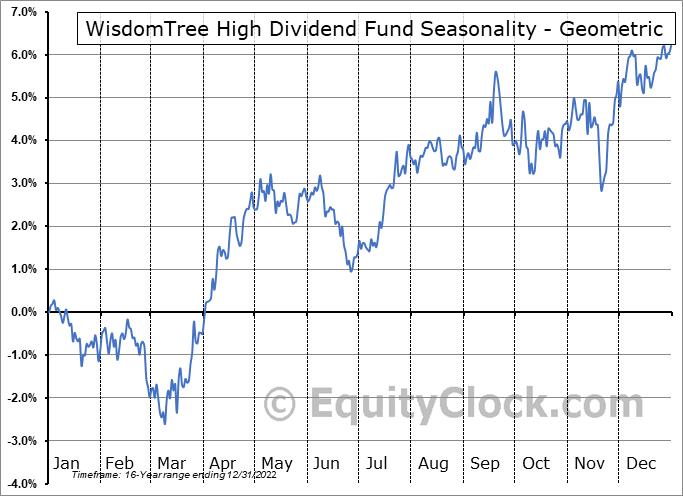 WisdomTree High Dividend Fund (NYSE:DHS) Seasonality